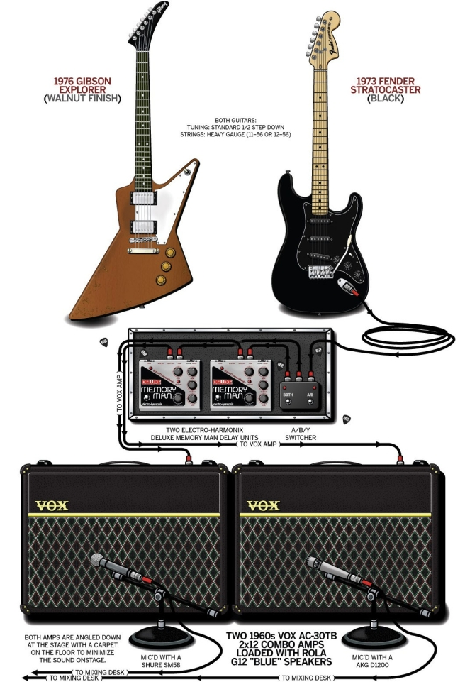 The Edge Basic Guitar Rig